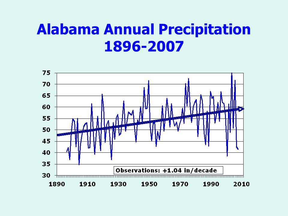 Alabama Annual Precipitation