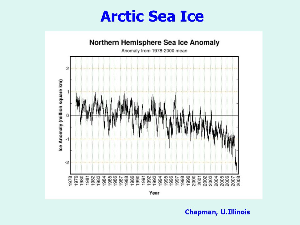 Arctic Sea Ice Chapman, U.Illinois
