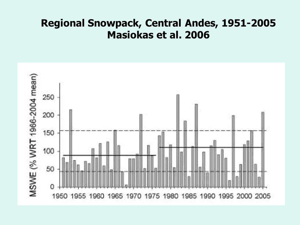 Regional Snowpack, Central Andes, 1951-2005 Masiokas et al. 2006