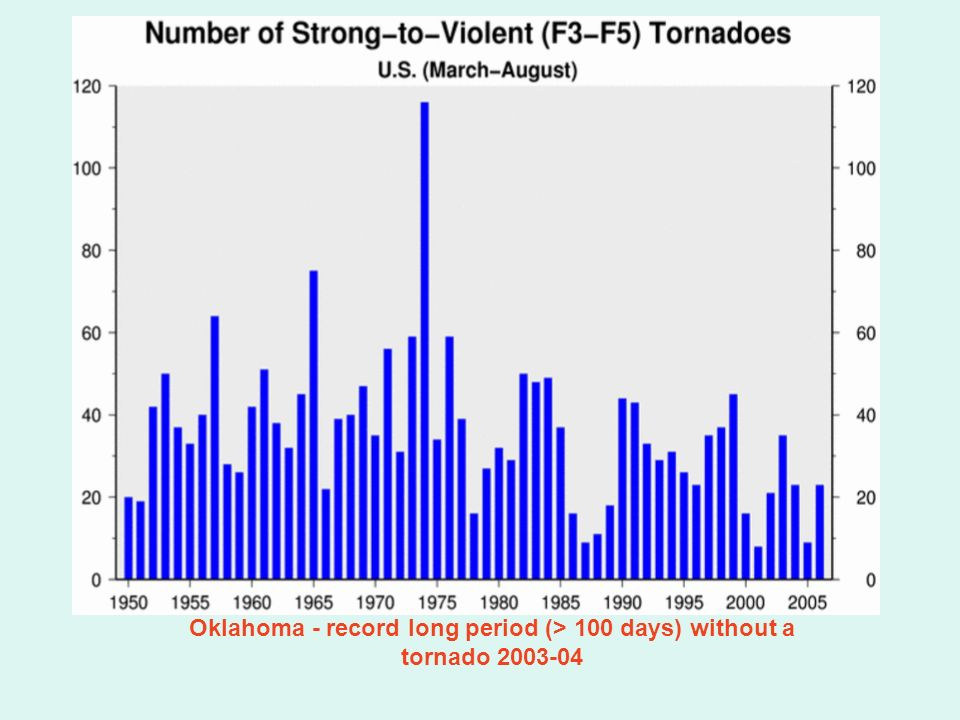Oklahoma - record long period (> 100 days) without a tornado