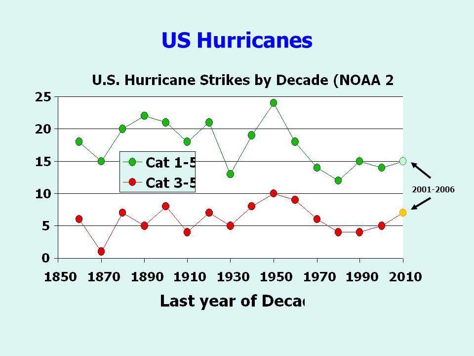 US Hurricanes 2001-2006
