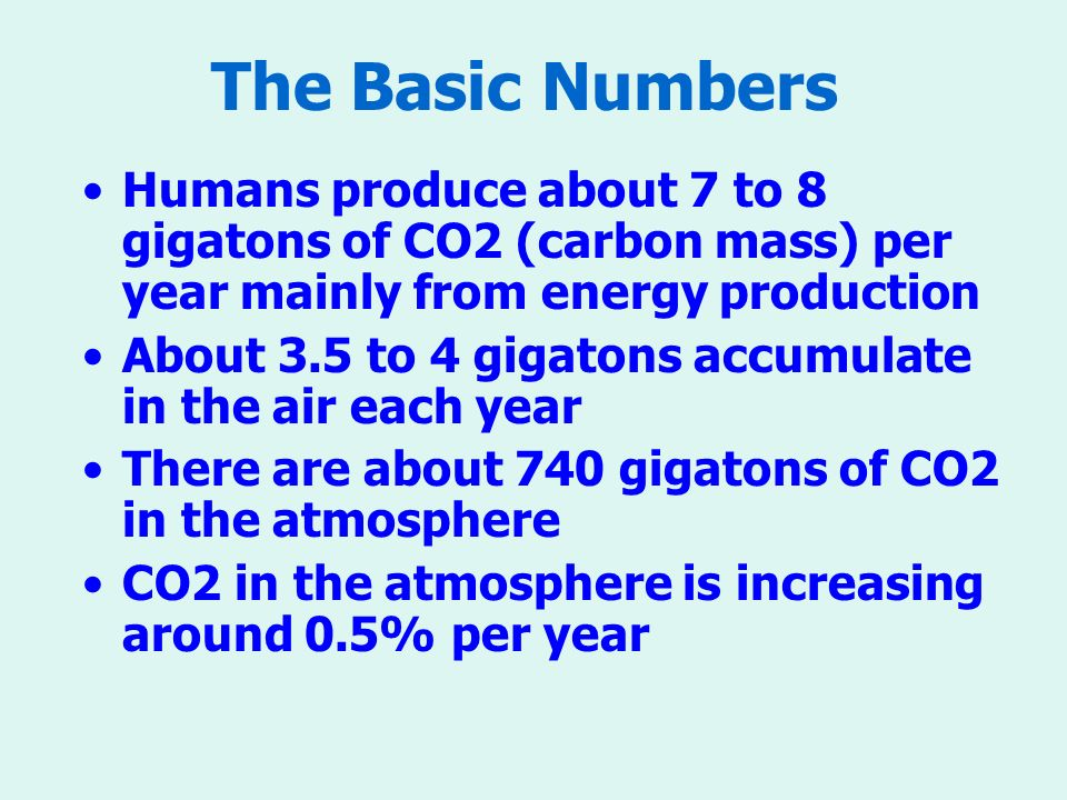 The Basic Numbers Humans produce about 7 to 8 gigatons of CO2 (carbon mass) per year mainly from energy production About 3.5 to 4 gigatons accumulate in the air each year There are about 740 gigatons of CO2 in the atmosphere CO2 in the atmosphere is increasing around 0.5% per year