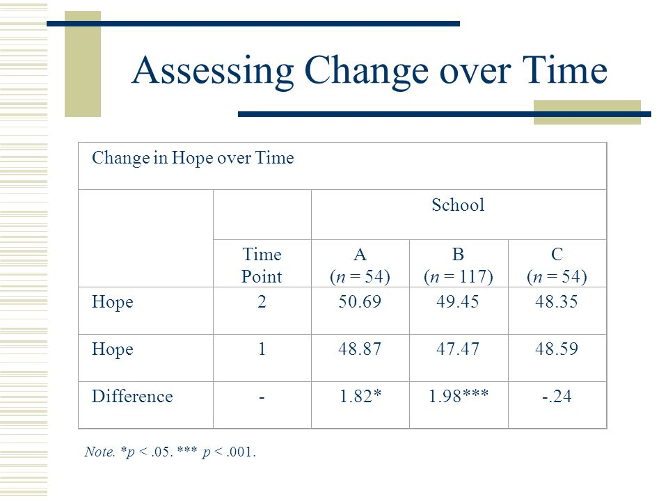 Assessing Change over Time Change in Hope over Time School Time Point A (n = 54) B (n = 117) C (n = 54) Hope Hope Difference-1.82*1.98***-.24 Note.