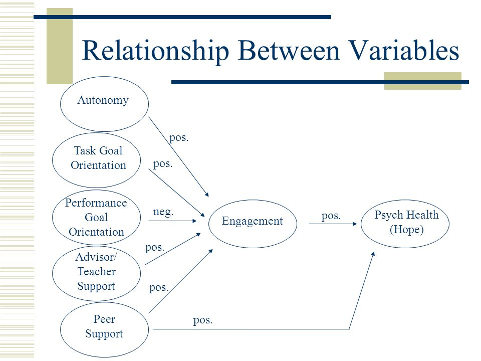 Relationship Between Variables Psych Health (Hope) Autonomy Peer Support Engagement pos. Advisor/ Teacher Support Task Goal Orientation pos. Performan
