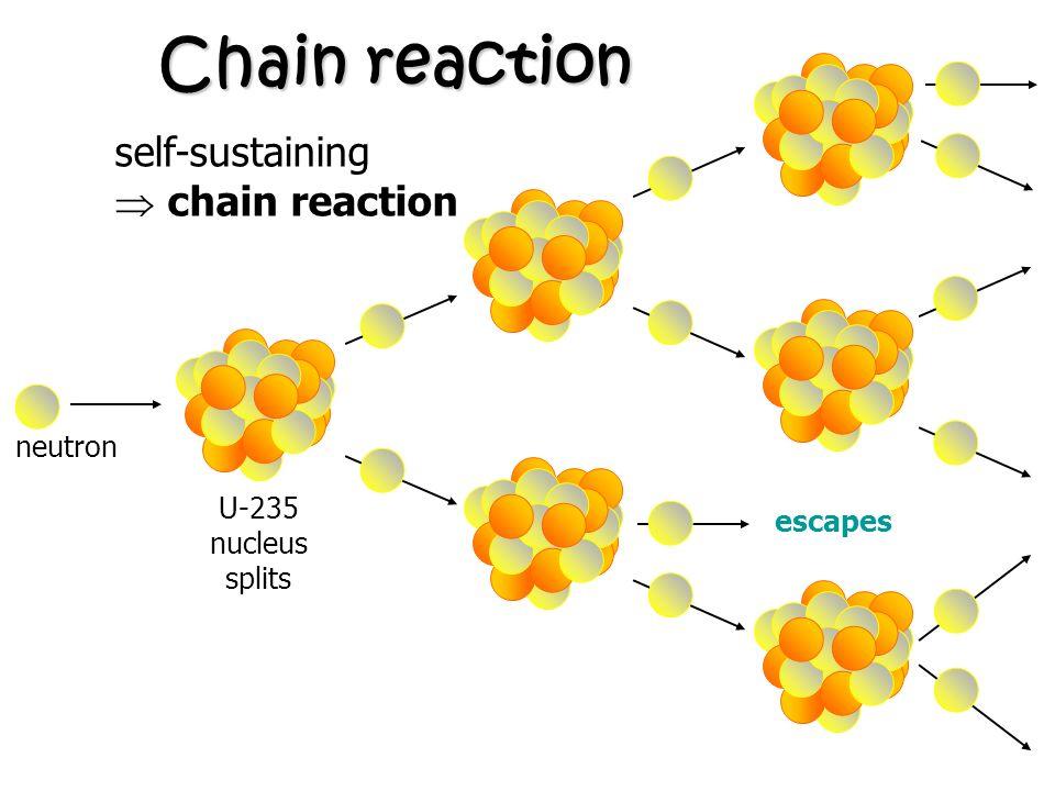 Chain reaction uranium nucleus When a uranium nucleus splits, 2 or 3 neutrons are emitted. neutron U-235 nucleus splits If these neutrons carry on spl