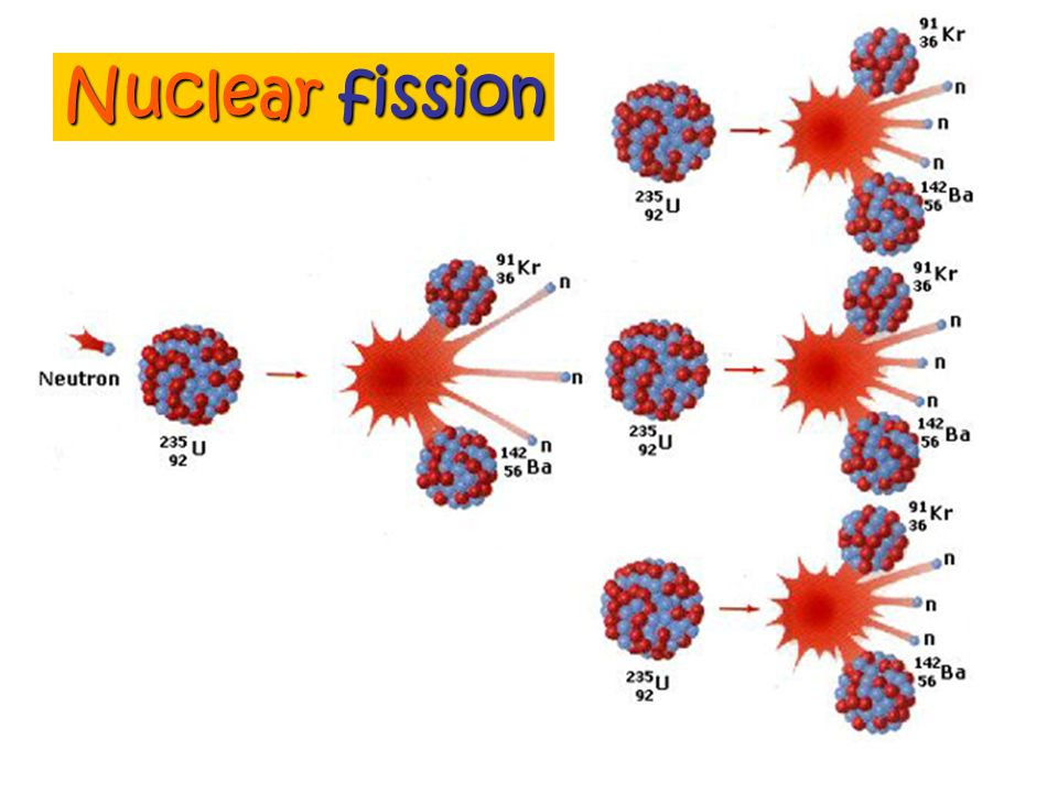 Chain reaction the fraction of neutrons escaping. small piece If a small piece of uranium is used, the chain will break very quickly. If the mass of u