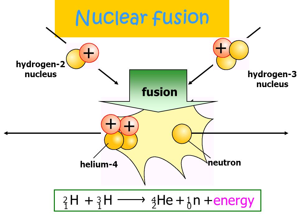 Nuclear fusion HUGE AMOUNT light nuclei A HUGE AMOUNT of energy is also released when two light nuclei join together to form a heavy nucleus. This pro