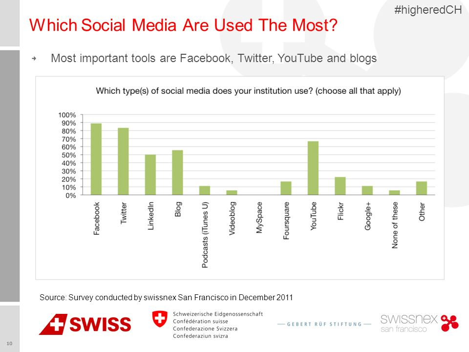 10 #higheredCH Which Social Media Are Used The Most.