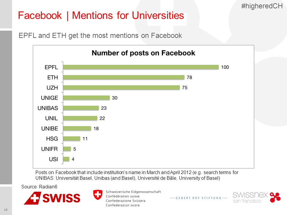 15 #higheredCH Facebook | Mentions for Universities EPFL and ETH get the most mentions on Facebook Source: Radian6 Posts on Facebook that include inst