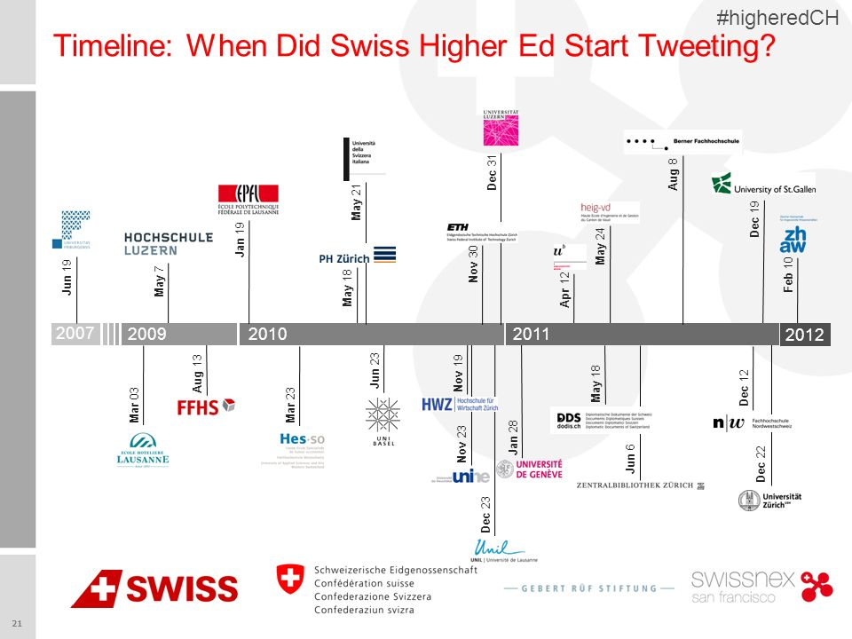 21 #higheredCH Apr 12 Jun 23 May 7 Timeline: When Did Swiss Higher Ed Start Tweeting.