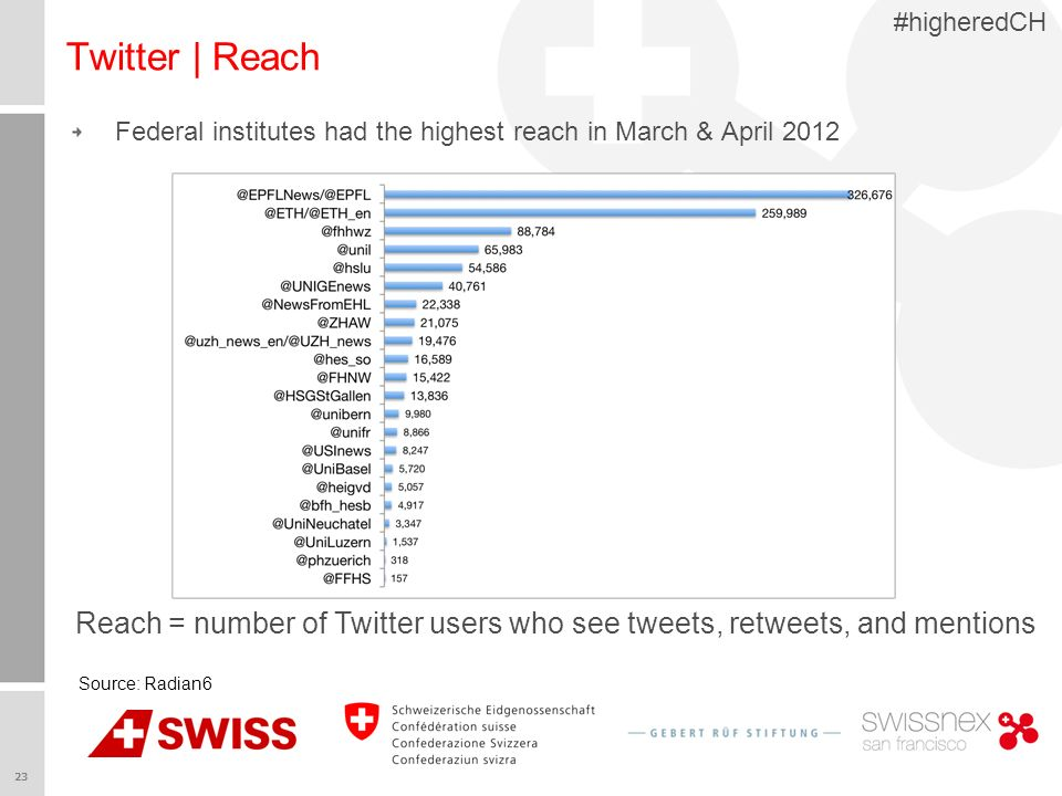 23 #higheredCH Twitter | Reach Federal institutes had the highest reach in March & April 2012 Source: Radian6 Reach = number of Twitter users who see