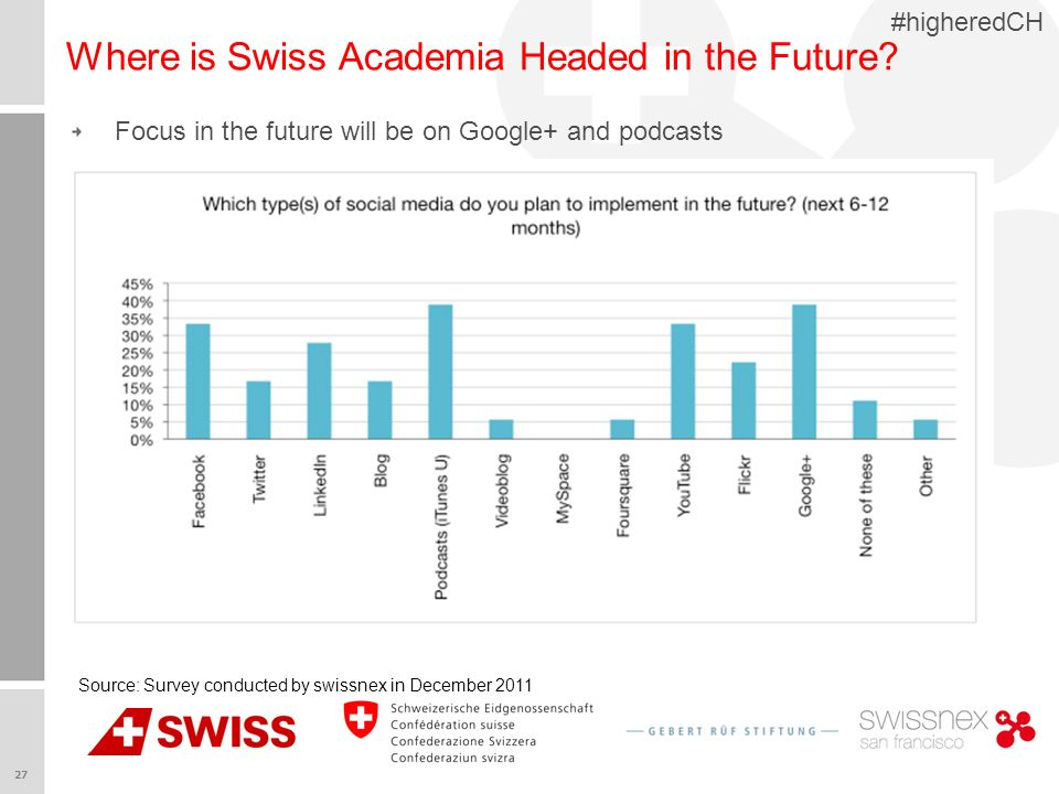 27 #higheredCH Where is Swiss Academia Headed in the Future.