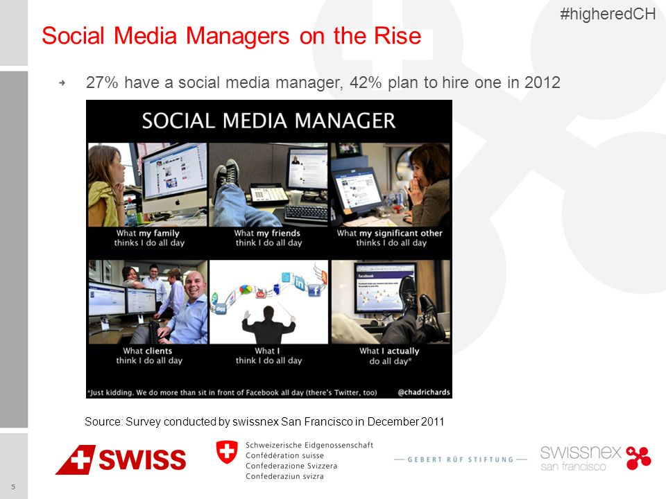5 #higheredCH Social Media Managers on the Rise Source: Survey conducted by swissnex San Francisco in December 2011 27% have a social media manager, 42% plan to hire one in 2012
