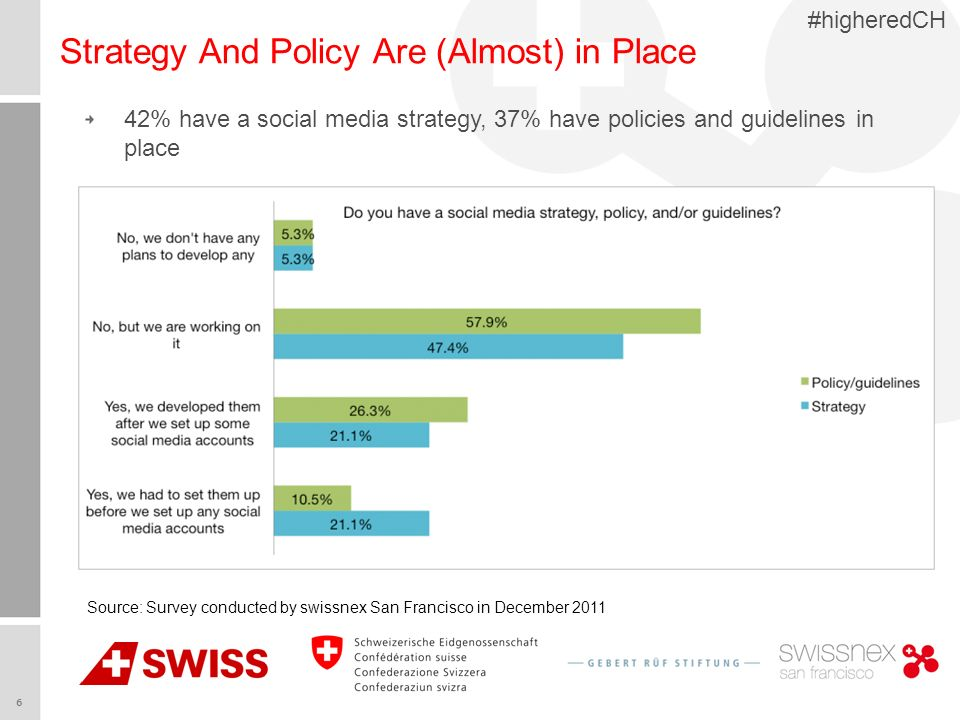 6 #higheredCH Strategy And Policy Are (Almost) in Place Source: Survey conducted by swissnex San Francisco in December 2011 42% have a social media strategy, 37% have policies and guidelines in place