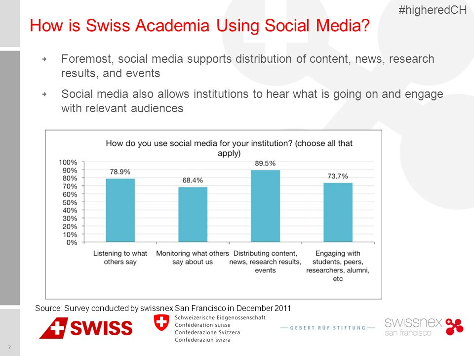 7 #higheredCH How is Swiss Academia Using Social Media.