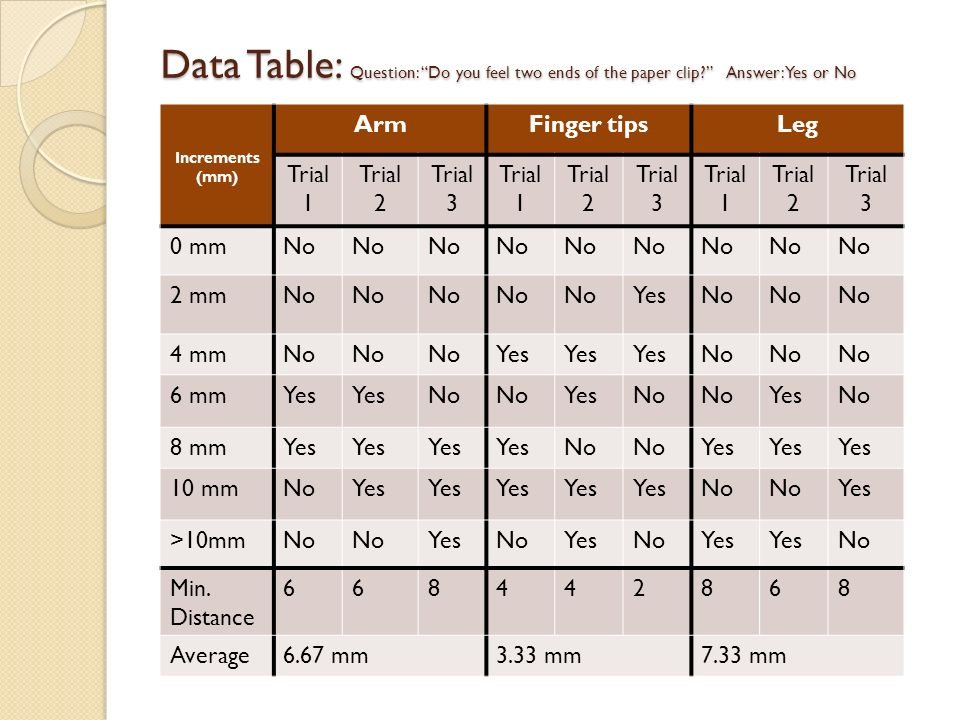Data Table: Question: Do you feel two ends of the paper clip? Answer: Yes or No Increments (mm) ArmFinger tipsLeg Trial 1 Trial 2 Trial 3 Trial 1 Tria