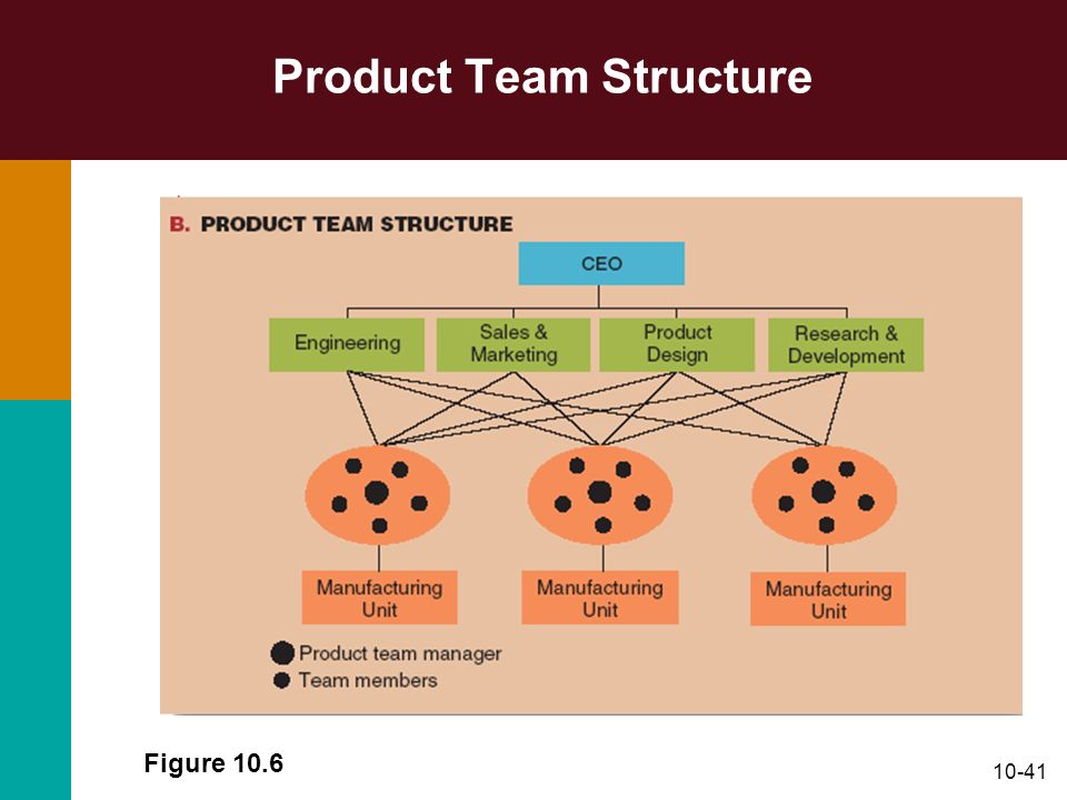 10-41 Product Team Structure Figure 10.6