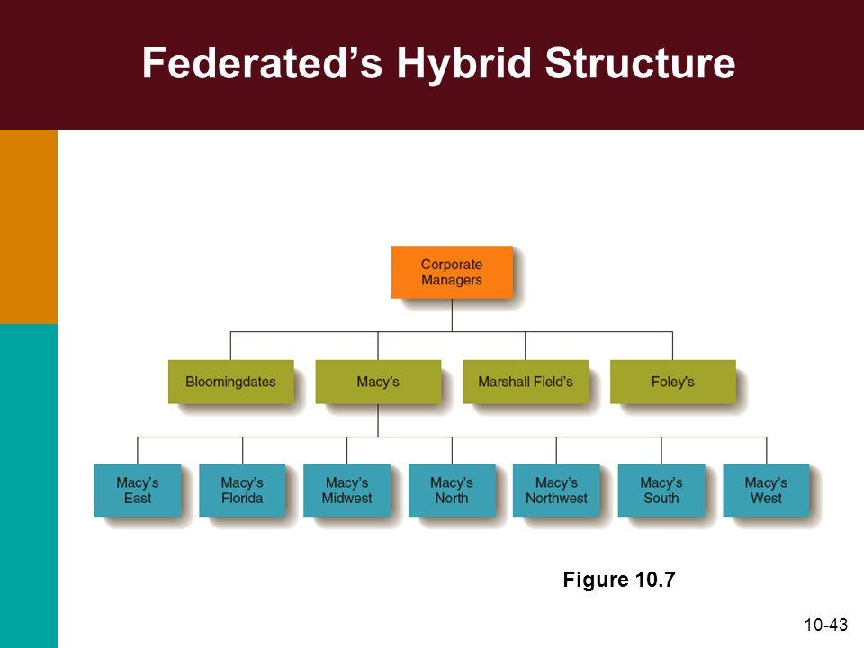 10-43 Federateds Hybrid Structure Figure 10.7