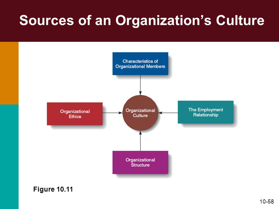 10-58 Sources of an Organizations Culture Figure 10.11