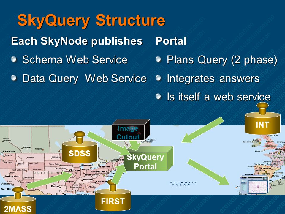 2MASS INT SDSS FIRST SkyQuery Portal Image Cutout SkyQuery Structure Each SkyNode publishes Schema Web Service Data Query Web Service Portal Plans Query (2 phase) Integrates answers Is itself a web service
