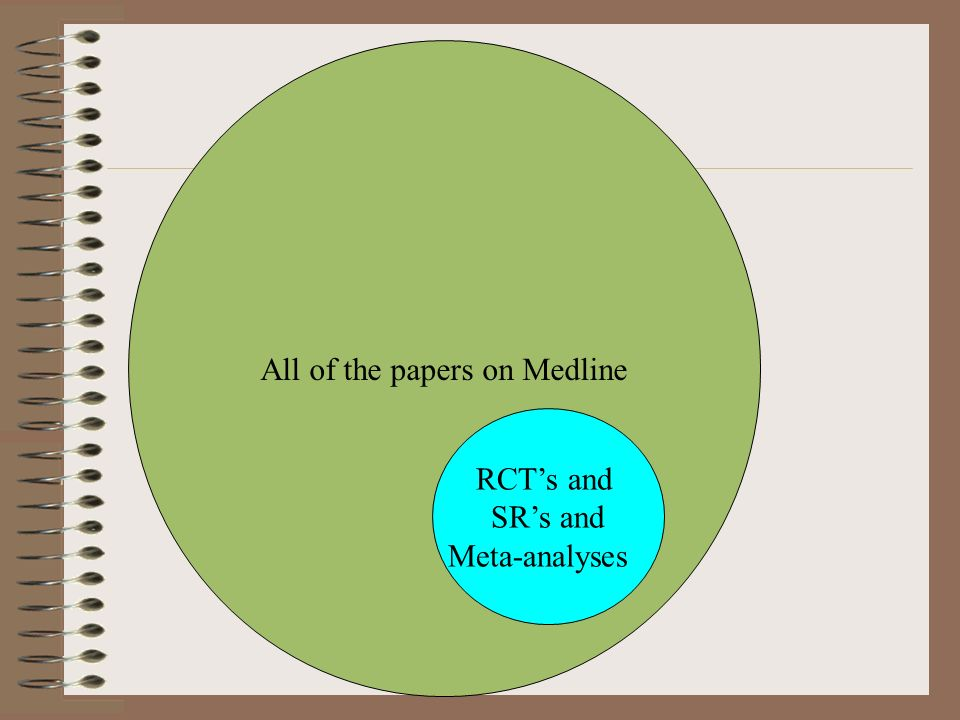 All of the papers on Medline RCTs and SRs and Meta-analyses