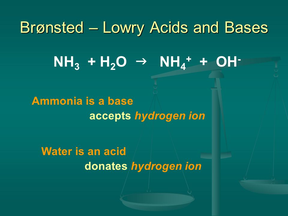 Brønsted – Lowry Acids and Bases NH 3 + H 2 O NH 4 + + OH - Ammonia is a base accepts hydrogen ion Water is an acid donates hydrogen ion
