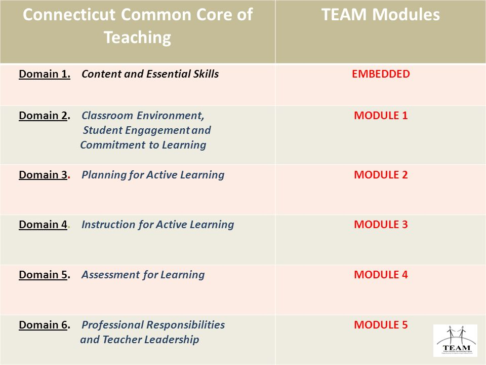 Connecticut Common Core of Teaching TEAM Modules Domain 1.