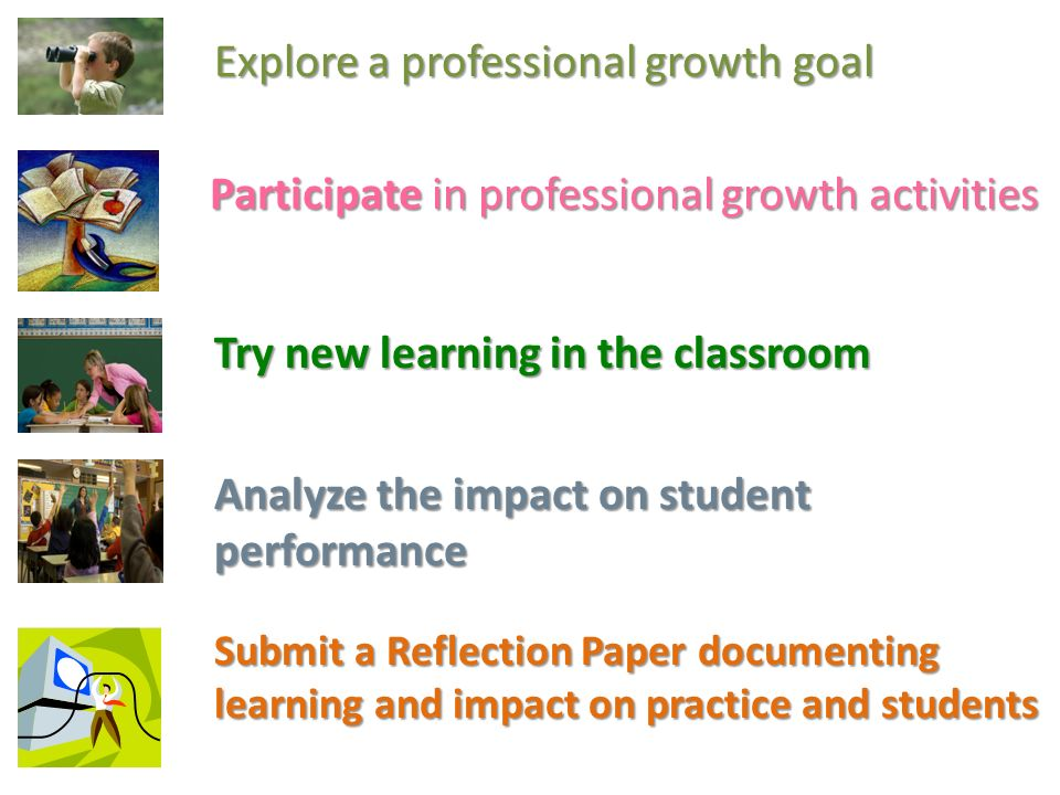 Explore a professional growth goal Participate in professional growth activities Try new learning in the classroom Analyze the impact on student performance Submit a Reflection Paper documenting learning and impact on practice and students
