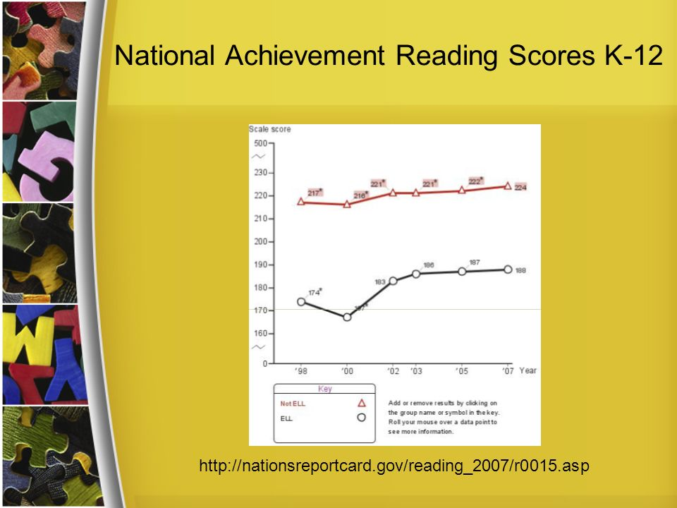 National Achievement Reading Scores K-12 http://nationsreportcard.gov/reading_2007/r0015.asp