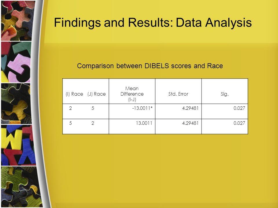 Findings and Results: Data Analysis (I) Race (J) Race Mean Difference (I-J) Std. ErrorSig. 2 5-13.0011*4.294810.027 5 213.00114.294810.027 Comparison