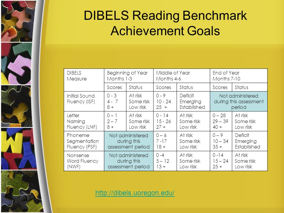 DIBELS Reading Benchmark Achievement Goals DIBELS Measure Beginning of Year Months 1-3 Middle of Year Months 4-6 End of Year Months 7-10 ScoresStatusScoresStatusScoresStatus Initial Sound Fluency (ISF) At risk Some risk Low risk Deficit Emerging Established Not administered during this assessment period Letter Naming Fluency (LNF) 0 – 1 2 – At risk Some risk Low risk At risk Some risk Low risk 0 – – At risk Some risk Low risk Phoneme Segmentation Fluency (PSF) Not administered during this assessment period 0 – At risk Some risk Low risk 0 – 9 10 – Deficit Emerging Established Nonsense Word Fluency (NWF) Not administered during this assessment period – At risk Some risk Low risk – At risk Some risk Low risk