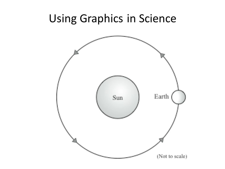 Using Graphics in Science