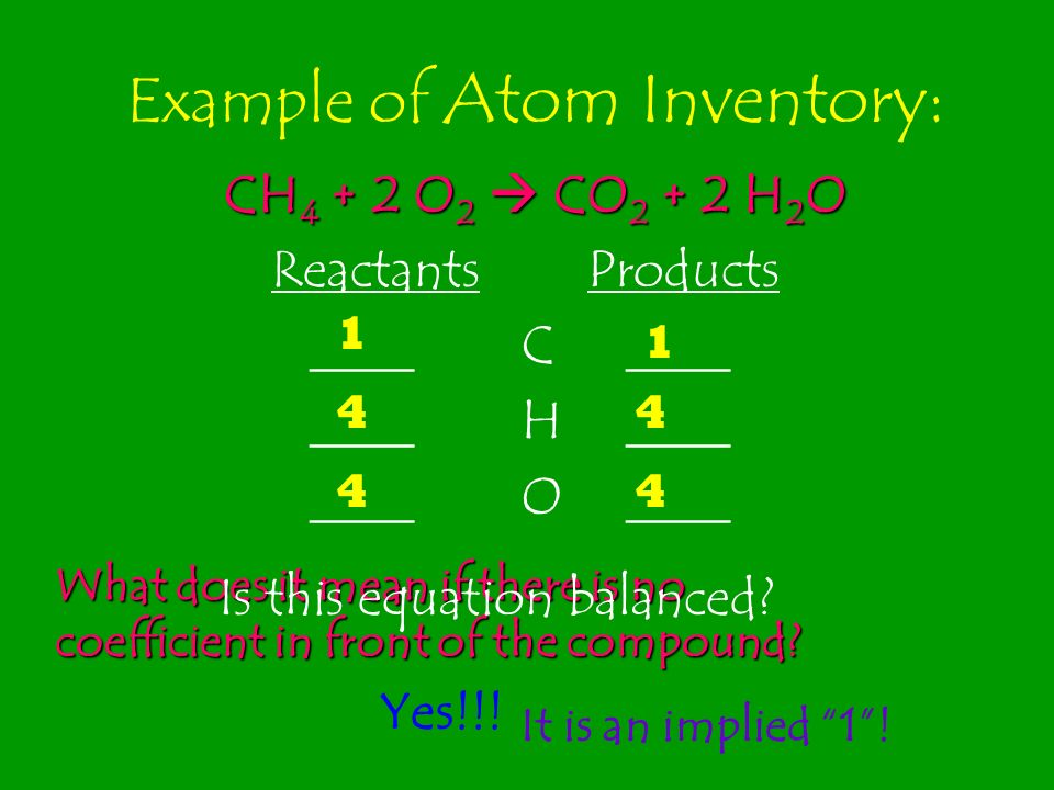 Example of Atom Inventory: CH 4 + 2 O 2 CO 2 + 2 H 2 O Reactants Products ____ C____ ____ H____ ____ O____ What does it mean if there is no coefficien