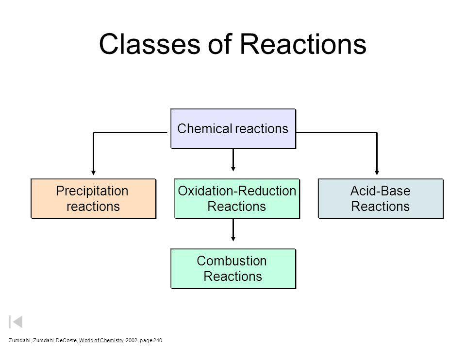 Classes of Reactions Chemical reactions Precipitation reactions Acid-Base Reactions Oxidation-Reduction Reactions Combustion Reactions Zumdahl, Zumdah