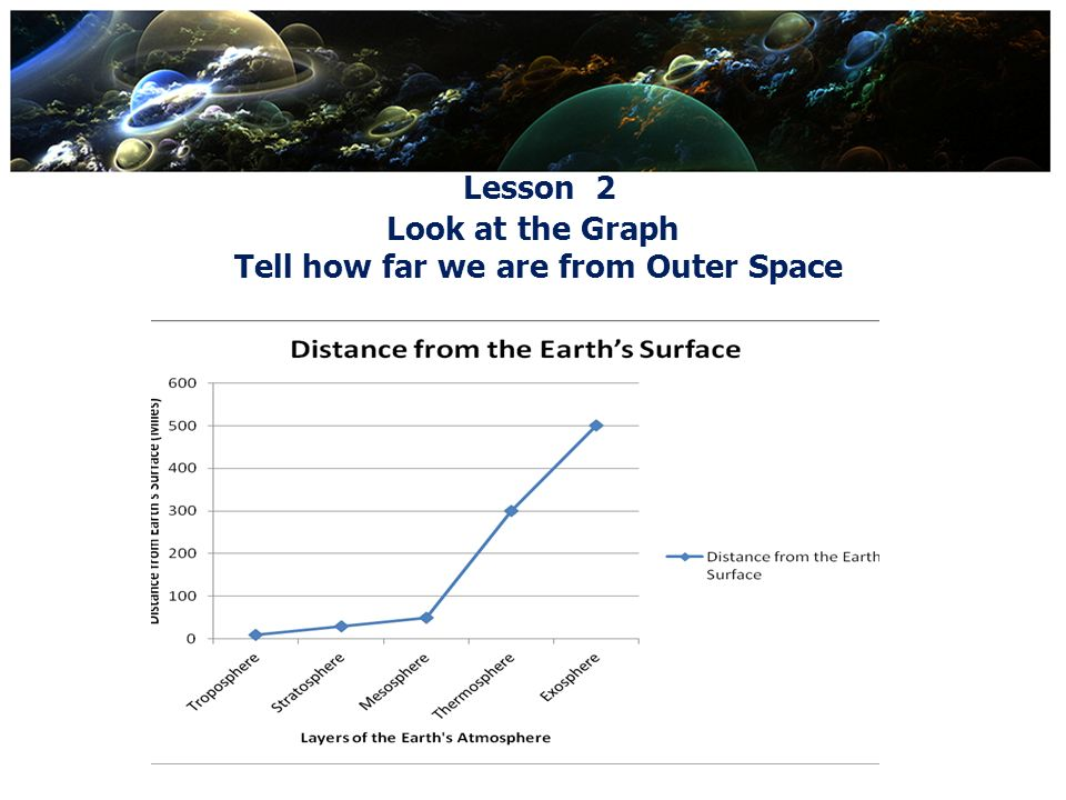 Lesson 2 Layers of the Earths Atmosphere How far does each layer extend from the Earths surface.