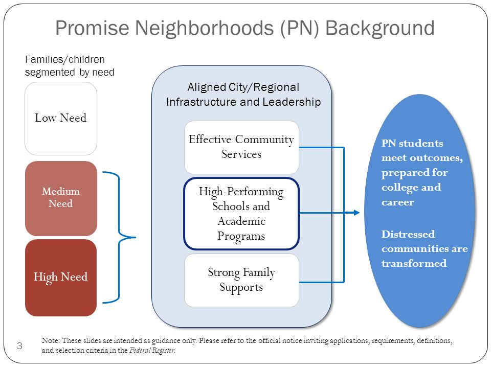 Promise Neighborhoods (PN) Background High Need Medium Need Low Need 3 Families/children segmented by need Aligned City/Regional Infrastructure and Leadership High-Performing Schools and Academic Programs Effective Community Services PN students meet outcomes, prepared for college and career Distressed communities are transformed Strong Family Supports Note: These slides are intended as guidance only.