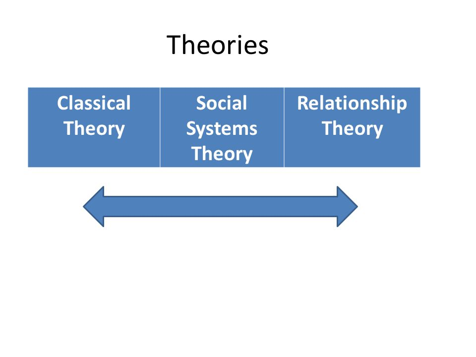 Theories Classical Theory Social Systems Theory Relationship Theory