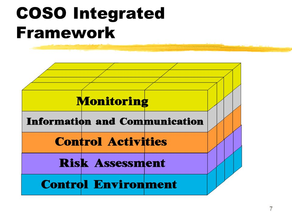 6 Internal Control Basics The Committee of Sponsoring Organizations (COSO) defines internal control as the process implemented by the board of directors, management, and those under their direction to provide reasonable assurance that control objectives are achieved with regard to the following: 1.Effectiveness and efficiency of operations 2.Reliability of financial reporting 3.Compliance with applicable laws and regulations