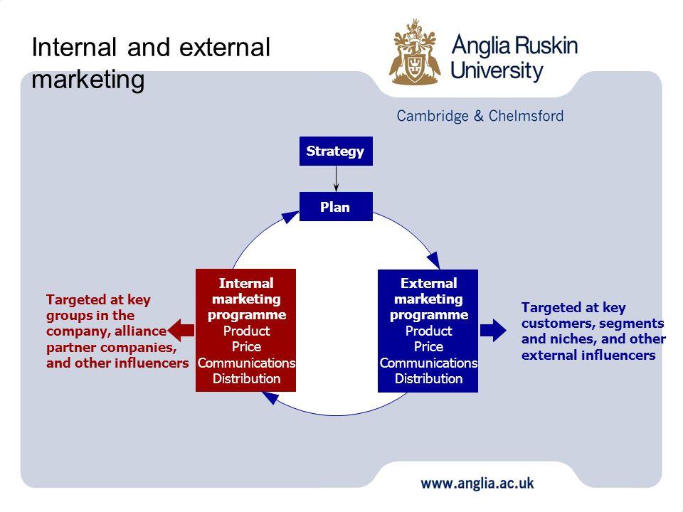 Internal and external marketing Strategy Plan External marketing programme Product Price Communications Distribution Internal marketing programme Prod