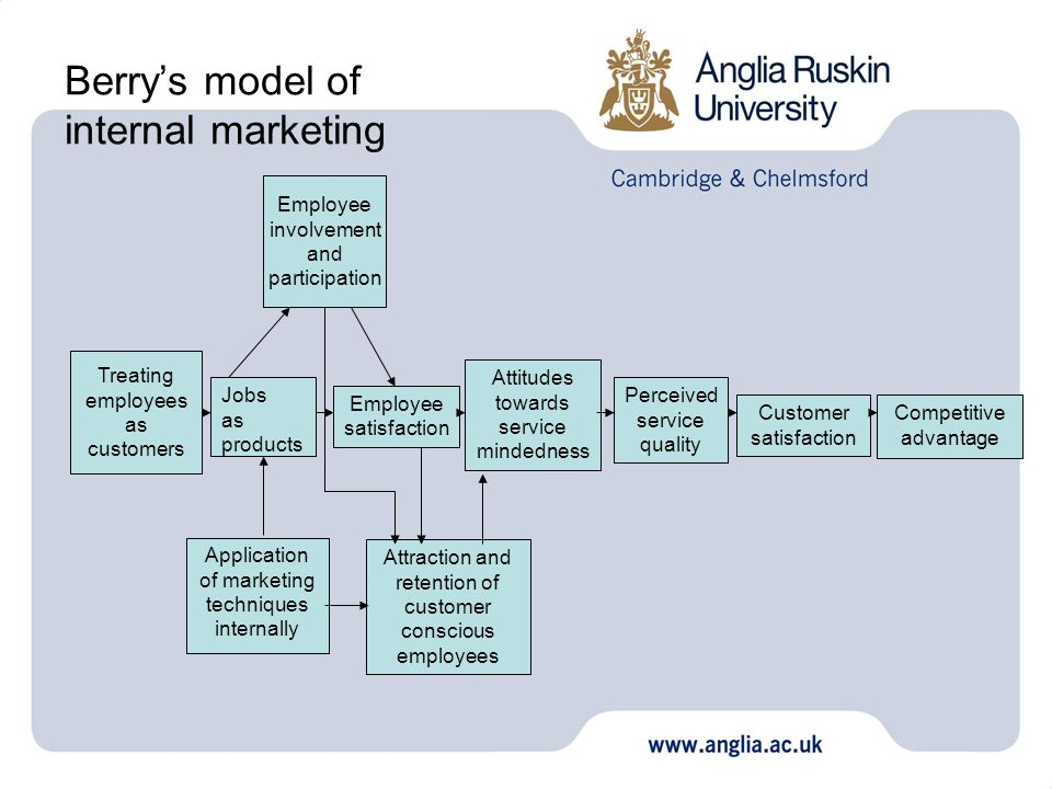 Berrys model of internal marketing Employee involvement and participation Treating employees as customers Jobs as products Employee satisfaction Appli