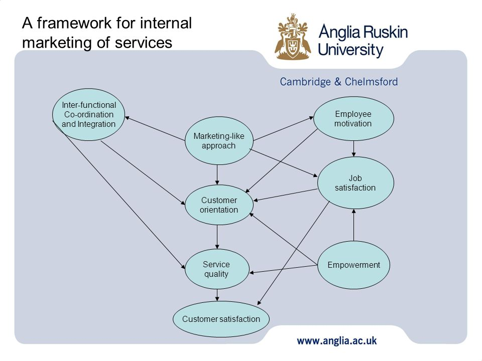 A framework for internal marketing of services Inter-functional Co-ordination and Integration Marketing-like approach Employee motivation Customer ori