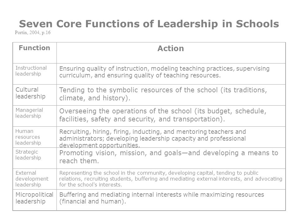 7 Core Functions of Leadership in Schools Instructional Leadership Cultural Leadership Managerial Leadership Human Resources Leadership Strategic Leadership External development Leadership Micropolitical Leadership (Portin, 2004) SESSION 3