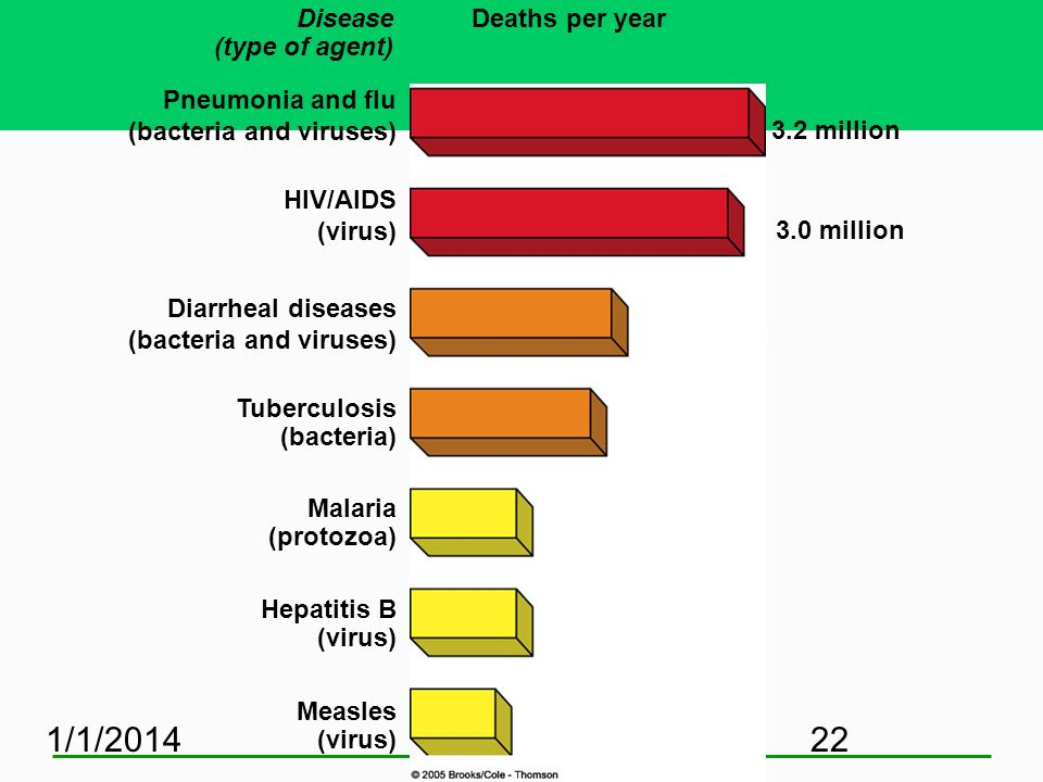1/1/201422 Disease (type of agent) 3.2 million Pneumonia and flu (bacteria and viruses) HIV/AIDS (virus) Diarrheal diseases (bacteria and viruses) Tub