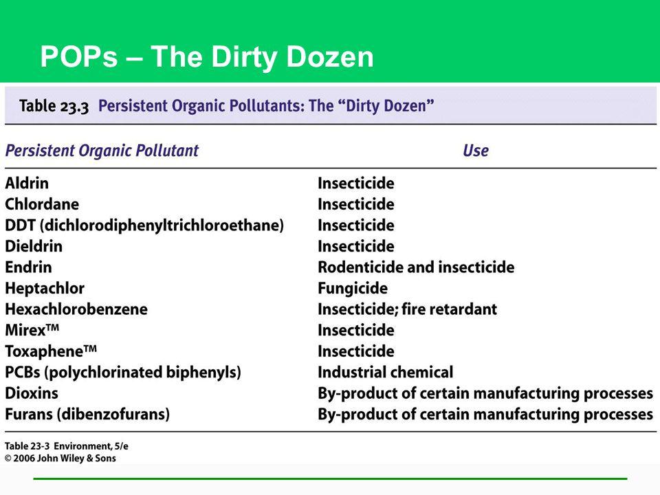 POPs – The Dirty Dozen