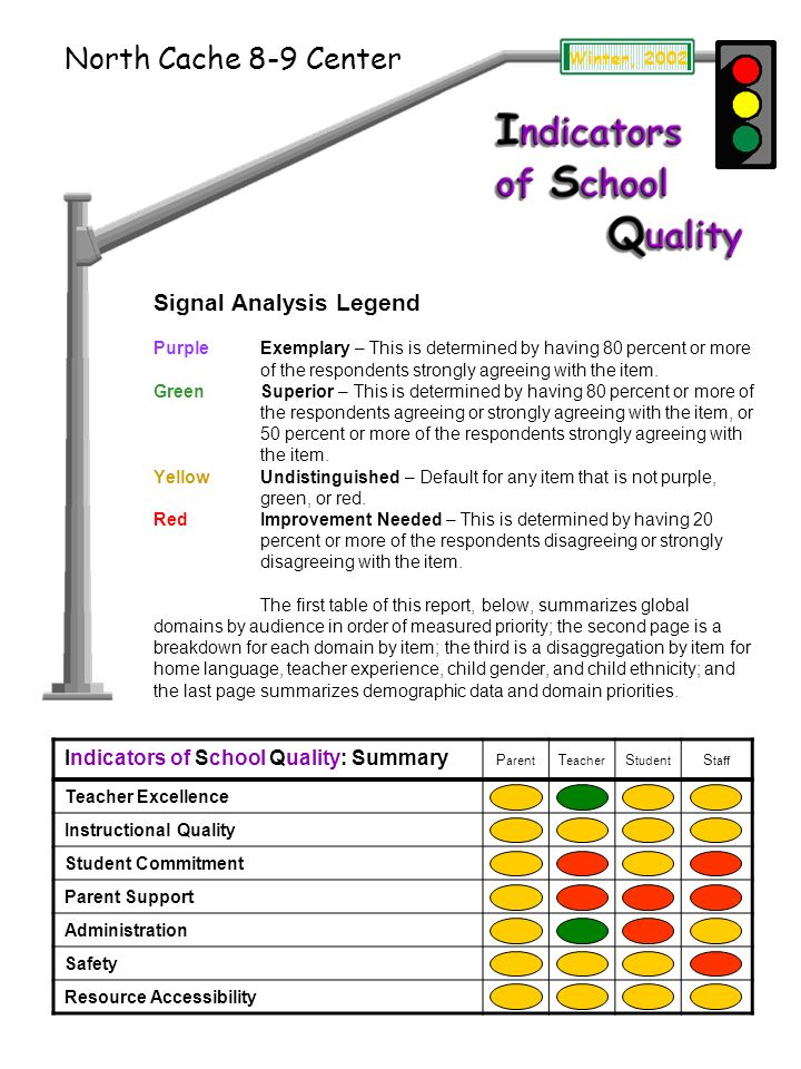 Signal Analysis Legend PurpleExemplary – This is determined by having 80 percent or more of the respondents strongly agreeing with the item.