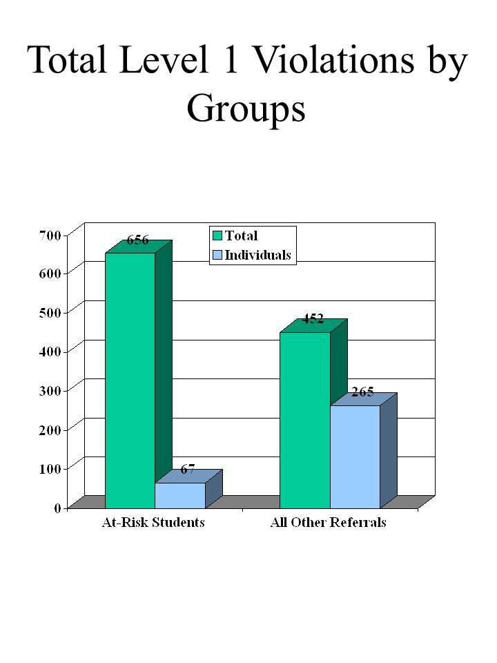 Total Level 1 Violations by Groups