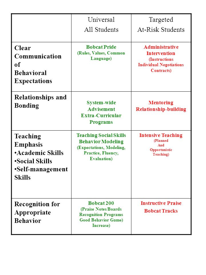 Universal All Students Targeted At-Risk Students Clear Communication of Behavioral Expectations Bobcat Pride (Rules, Values, Common Language) Administ