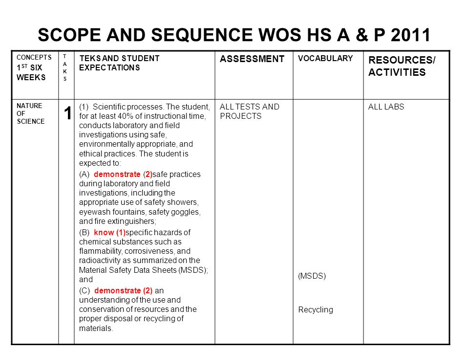 SCOPE AND SEQUENCE WOS HS A & P 2011 CONCEPTS 1 ST SIX WEEKS TAKSTAKS TEKS AND STUDENT EXPECTATIONS ASSESSMENT VOCABULARY RESOURCES/ ACTIVITIES NATURE OF SCIENCE 1 (1) Scientific processes.