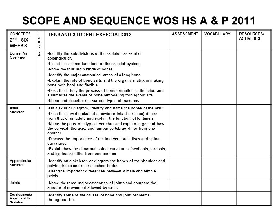 SCOPE AND SEQUENCE WOS HS A & P 2011 CONCEPTS 2 ND SIX WEEKS TAKSTAKS TEKS AND STUDENT EXPECTATIONS ASSESSMENTVOCABULARYRESOURCES/ ACTIVITIES Bones: A