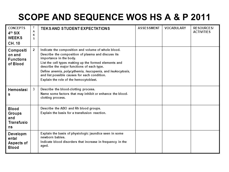 SCOPE AND SEQUENCE WOS HS A & P 2011 CONCEPTS 4 th SIX WEEKS CH. 10 TAKSTAKS TEKS AND STUDENT EXPECTATIONS ASSESSMENTVOCABULARYRESOURCES/ ACTIVITIES C